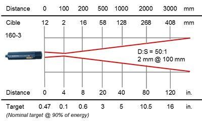 RAYOMATIC 20 process infrared thermometer, optics 160-3