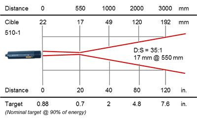 RAYOMATIC 20 process infrared thermometer, optics 510-1