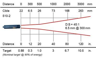 RAYOMATIC 20 process infrared thermometer, optics 510-2
