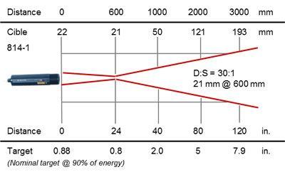 RAYOMATIC 20 process infrared thermometer, optics 814-1