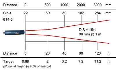 RAYOMATIC 20 process infrared thermometer, optics 814-5