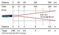 RAYOMATIC 20 process infrared thermometer, optics 814-6