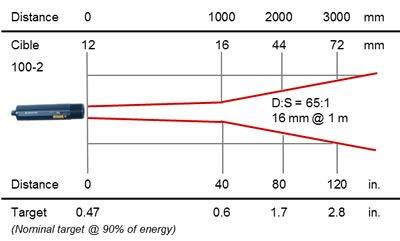 RAYOMATIC 20 process infrared thermometer, optics 100-2