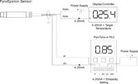 8-14 µm infrared process sensor, 4-20 mA input for emissivity setting